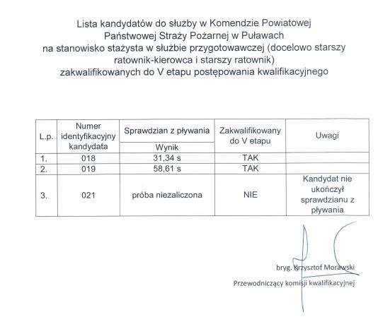 Zakończył się IV etap naboru do służby w Komendzie Powiatowej PSP w Puławach. Źródło…
